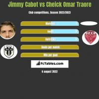 Jimmy Cabot vs Cheick Omar Traore h2h player stats