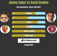 Jimmy Cabot vs David Douline h2h player stats