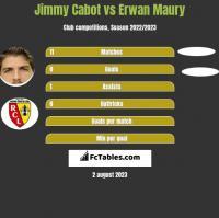Jimmy Cabot vs Erwan Maury h2h player stats