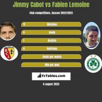 Jimmy Cabot vs Fabien Lemoine h2h player stats