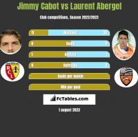 Jimmy Cabot vs Laurent Abergel h2h player stats