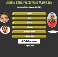 Jimmy Cabot vs Sylvain Marveaux h2h player stats