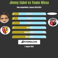 Jimmy Cabot vs Yoane Wissa h2h player stats