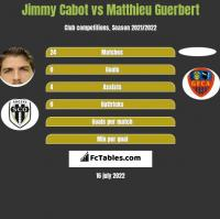 Jimmy Cabot vs Matthieu Guerbert h2h player stats