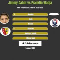 Jimmy Cabot vs Franklin Wadja h2h player stats