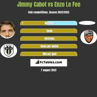 Jimmy Cabot vs Enzo Le Fee h2h player stats