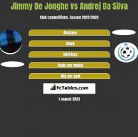 Jimmy De Jonghe vs Andrej Da Silva h2h player stats
