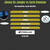 Jimmy De Jonghe vs Carlo Damman h2h player stats