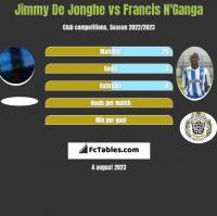 Jimmy De Jonghe vs Francis N'Ganga h2h player stats