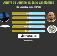 Jimmy De Jonghe vs Jelle van Damme h2h player stats