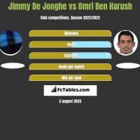 Jimmy De Jonghe vs Omri Ben Harush h2h player stats