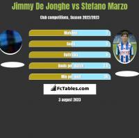 Jimmy De Jonghe vs Stefano Marzo h2h player stats