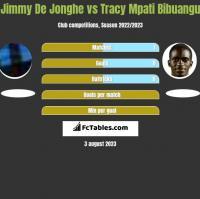 Jimmy De Jonghe vs Tracy Mpati Bibuangu h2h player stats
