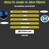 Jimmy De Jonghe vs Jakov Filipovic h2h player stats