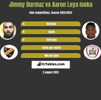 Jimmy Durmaz vs Aaron Leya Iseka h2h player stats