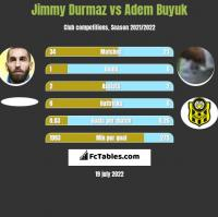 Jimmy Durmaz vs Adem Buyuk h2h player stats