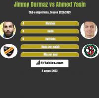 Jimmy Durmaz vs Ahmed Yasin h2h player stats