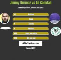 Jimmy Durmaz vs Ali Camdali h2h player stats