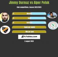 Jimmy Durmaz vs Alper Potuk h2h player stats