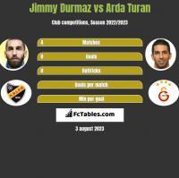 Jimmy Durmaz vs Arda Turan h2h player stats