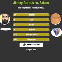 Jimmy Durmaz vs Baiano h2h player stats