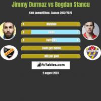 Jimmy Durmaz vs Bogdan Stancu h2h player stats