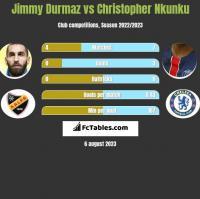 Jimmy Durmaz vs Christopher Nkunku h2h player stats