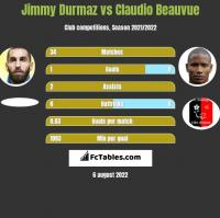 Jimmy Durmaz vs Claudio Beauvue h2h player stats