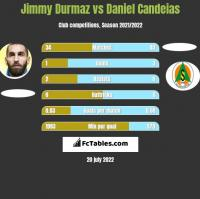Jimmy Durmaz vs Daniel Candeias h2h player stats