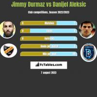 Jimmy Durmaz vs Danijel Aleksić h2h player stats