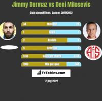 Jimmy Durmaz vs Deni Milosevic h2h player stats