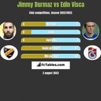Jimmy Durmaz vs Edin Visća h2h player stats