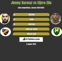 Jimmy Durmaz vs Eljero Elia h2h player stats