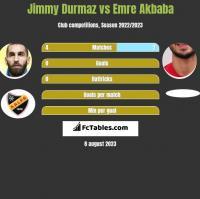 Jimmy Durmaz vs Emre Akbaba h2h player stats