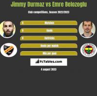 Jimmy Durmaz vs Emre Belozoglu h2h player stats