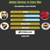 Jimmy Durmaz vs Emre Mor h2h player stats