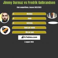 Jimmy Durmaz vs Fredrik Gulbrandsen h2h player stats