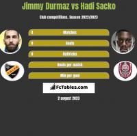 Jimmy Durmaz vs Hadi Sacko h2h player stats