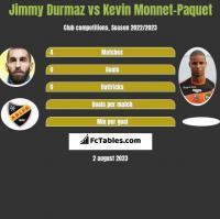 Jimmy Durmaz vs Kevin Monnet-Paquet h2h player stats