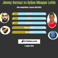 Jimmy Durmaz vs Kylian Mbappe Lottin h2h player stats