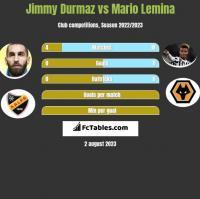 Jimmy Durmaz vs Mario Lemina h2h player stats