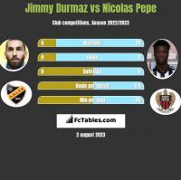Jimmy Durmaz vs Nicolas Pepe h2h player stats