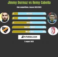 Jimmy Durmaz vs Remy Cabella h2h player stats