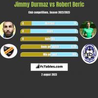 Jimmy Durmaz vs Robert Beric h2h player stats