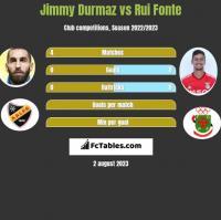 Jimmy Durmaz vs Rui Fonte h2h player stats