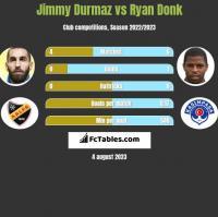 Jimmy Durmaz vs Ryan Donk h2h player stats