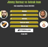 Jimmy Durmaz vs Selcuk Inan h2h player stats