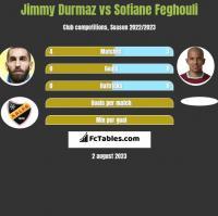 Jimmy Durmaz vs Sofiane Feghouli h2h player stats