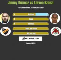 Jimmy Durmaz vs Steven Nzonzi h2h player stats