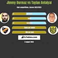 Jimmy Durmaz vs Taylan Antalyal h2h player stats